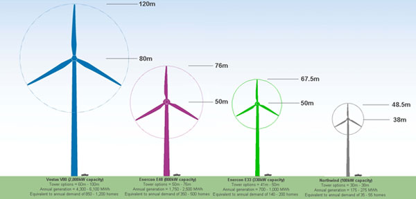 Comparison of Turbines | PEDAL - Portobello Transition TownPEDAL ...