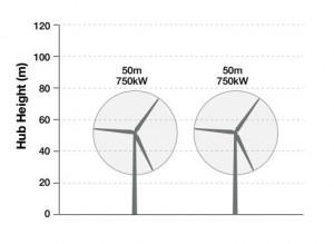 P&L Turbine hub-height